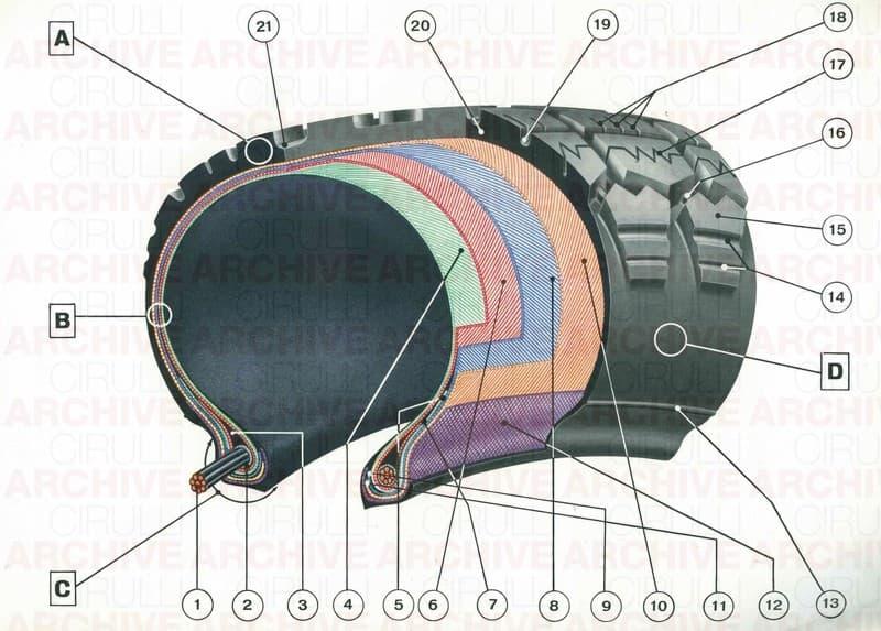 Disegno per progetto tecnico industriale. Sezione di pneumatico